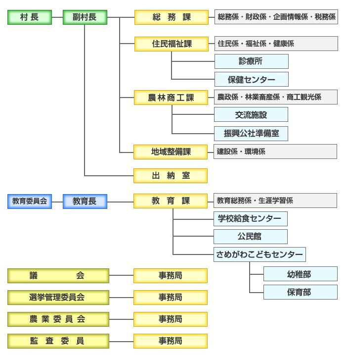 『平成30年度 鮫川村行政組織図』の画像