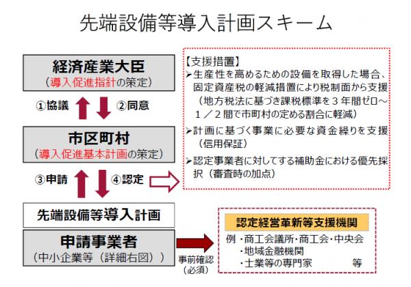 計画scheme